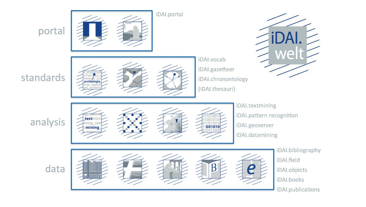 Open Science bei der iDAI.world – Im Interview: Dr. Benjamin Ducke